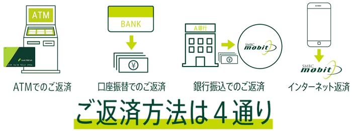 SMBCモビットの返済方法は4種類ある サルでも分かるおすすめクレジットカードオリジナル画像