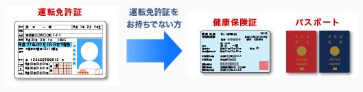SMBCモビットの申し込みに必要な書類 サルでも分かるおすすめクレジットカードオリジナル画像
