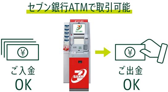 スマホアプリ限定!セブン銀行ATMでいつでも出金&入金が出来る サルでも分かるおすすめクレジットカードオリジナル画像
